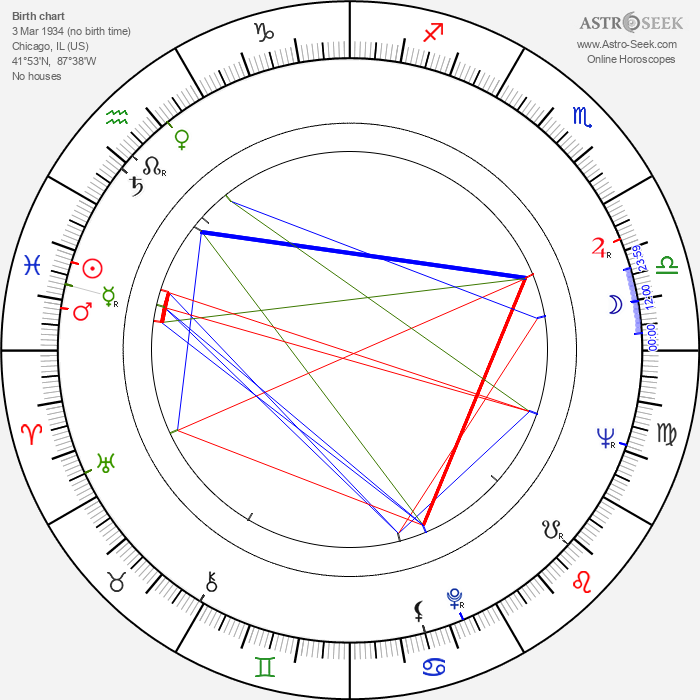 Dolores Dorn - Astrology Natal Birth Chart