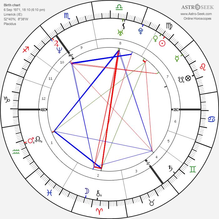 Dolores O'Riordan - Astrology Natal Birth Chart