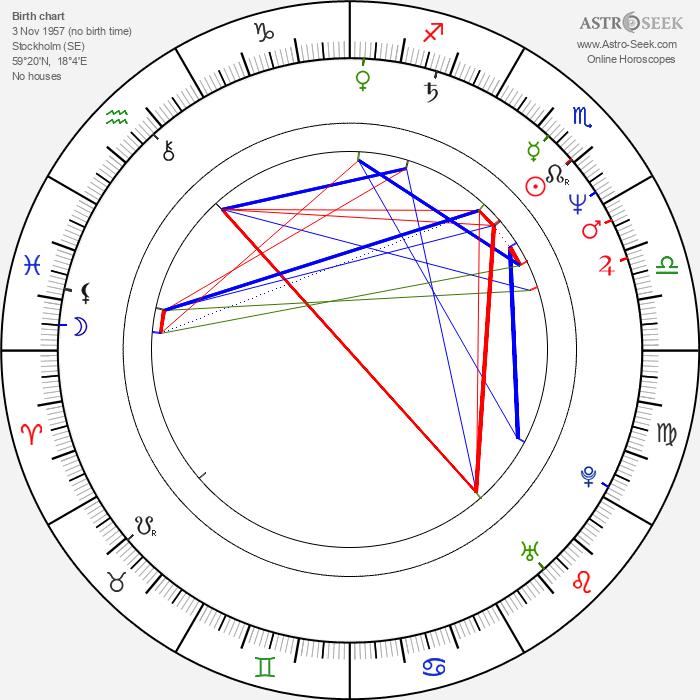 Dolph Lundgren - Astrology Natal Birth Chart