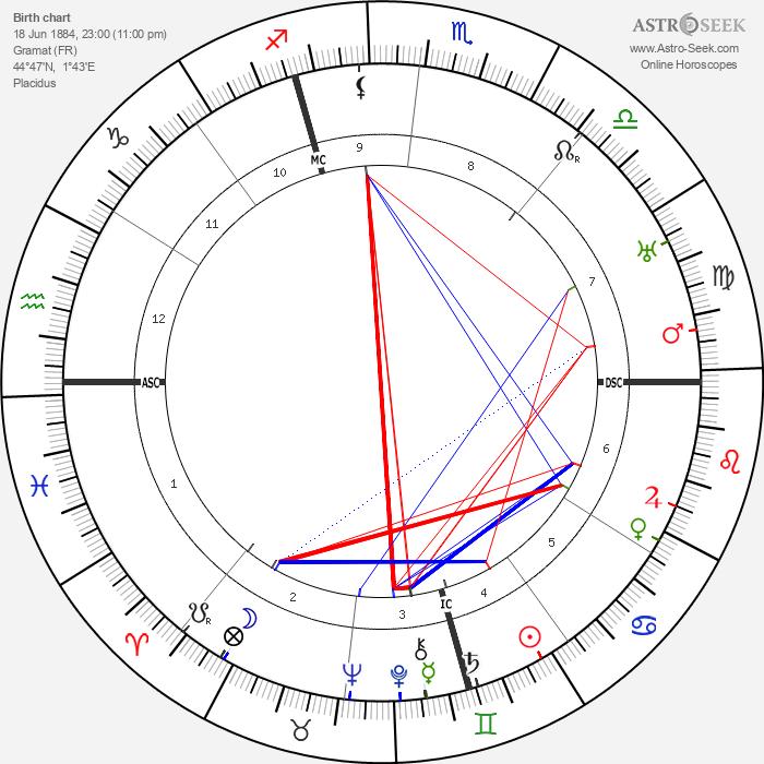 Dom Neroman - Astrology Natal Birth Chart