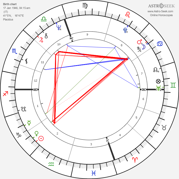 Domenic Troiano - Astrology Natal Birth Chart