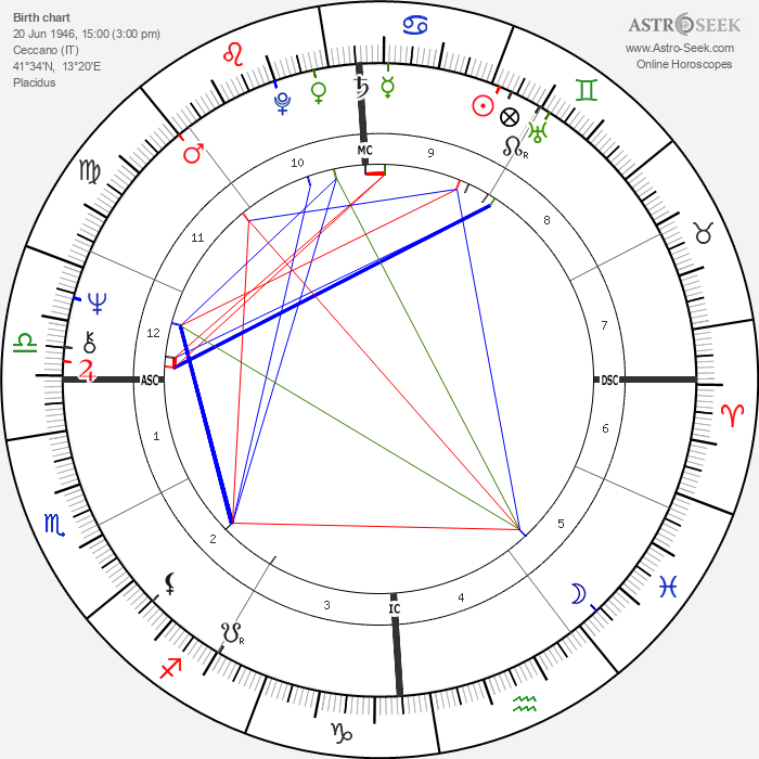 Domenico Adinolfi - Astrology Natal Birth Chart