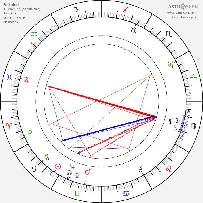 Domenico Gambino - Astrology Natal Birth Chart