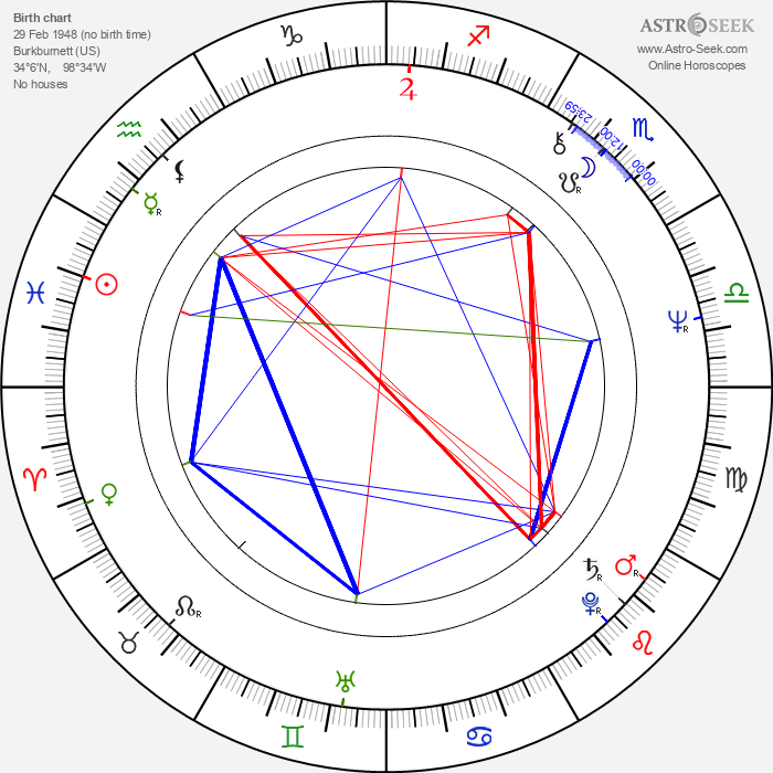 Domingo Ambriz - Astrology Natal Birth Chart