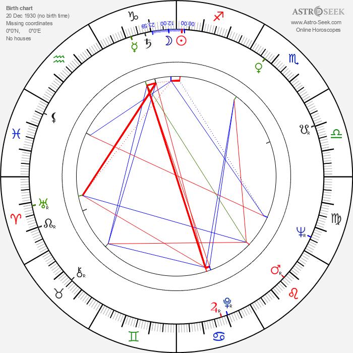 Dominic Barto - Astrology Natal Birth Chart
