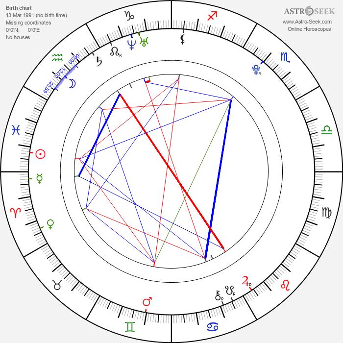 Dominic Deutscher - Astrology Natal Birth Chart