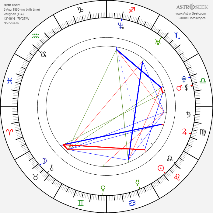 Dominic Moore - Astrology Natal Birth Chart