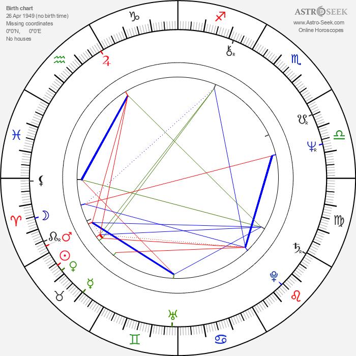 Dominic Sena - Astrology Natal Birth Chart