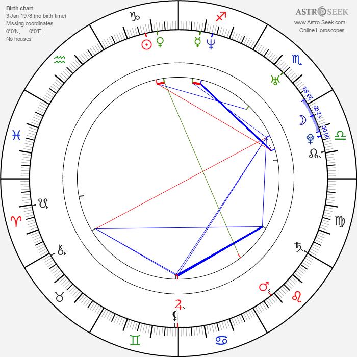 Dominic Wood - Astrology Natal Birth Chart
