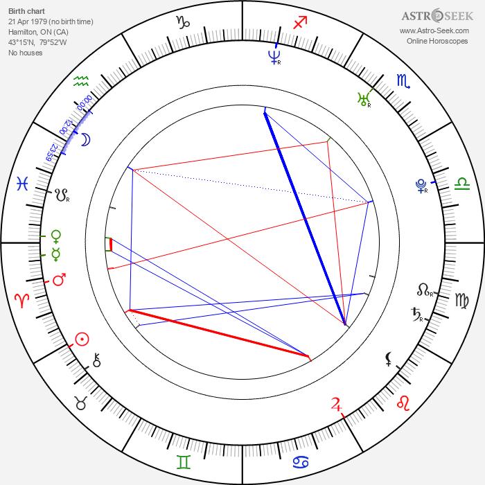 Dominic Zamprogna - Astrology Natal Birth Chart
