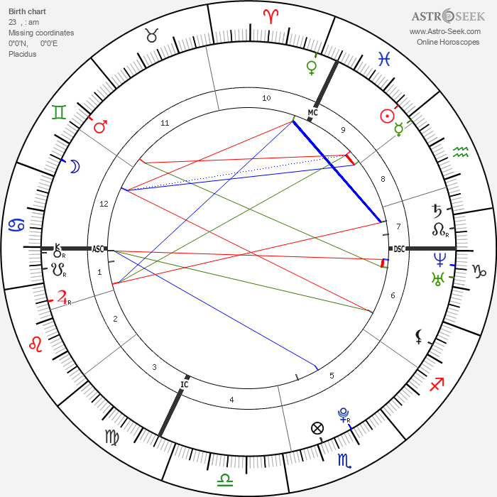 Dominik Büchele - Astrology Natal Birth Chart