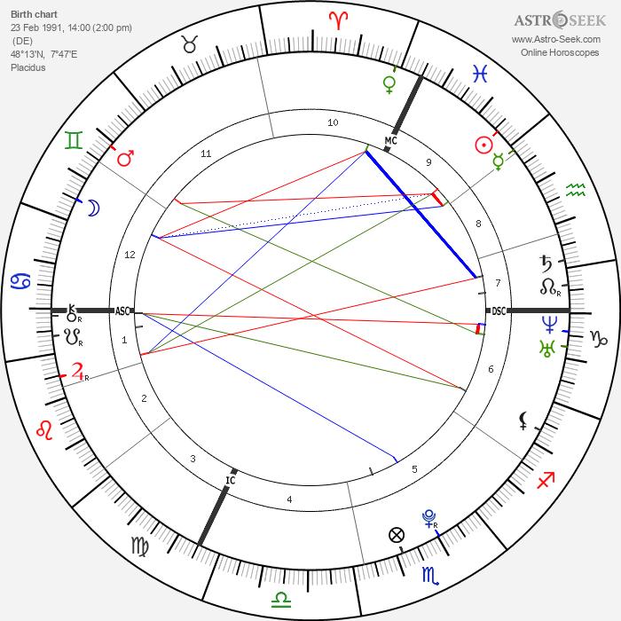 Dominik Büchele - Astrology Natal Birth Chart