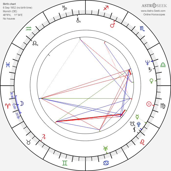 Dominik Graf - Astrology Natal Birth Chart