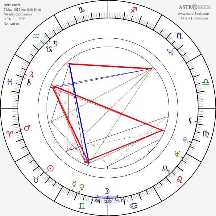 Dominik Moll - Astrology Natal Birth Chart