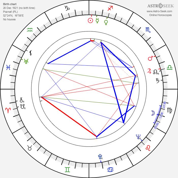Dominik Morawski - Astrology Natal Birth Chart
