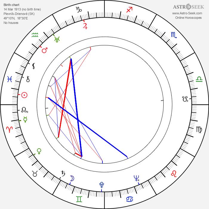 Dominik Tatarka - Astrology Natal Birth Chart