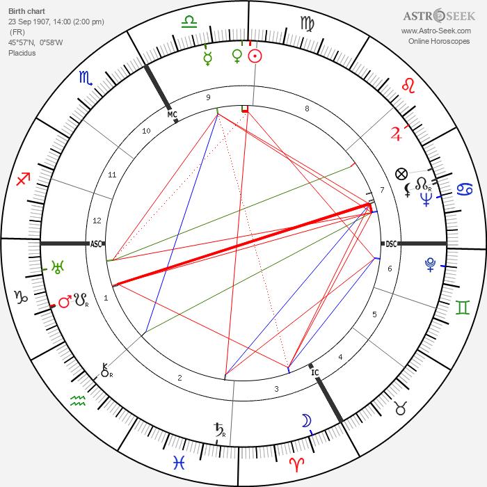 Dominique Aury - Astrology Natal Birth Chart