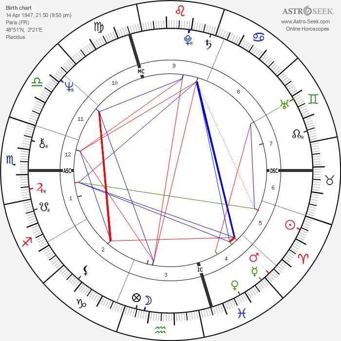 Dominique Baudis - Astrology Natal Birth Chart