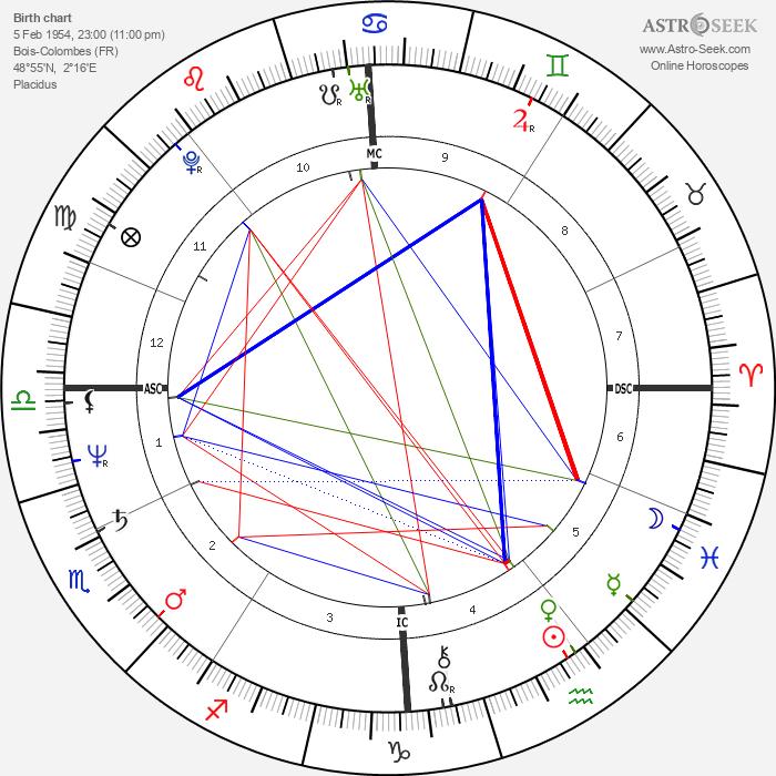 Dominique Besnehard - Astrology Natal Birth Chart