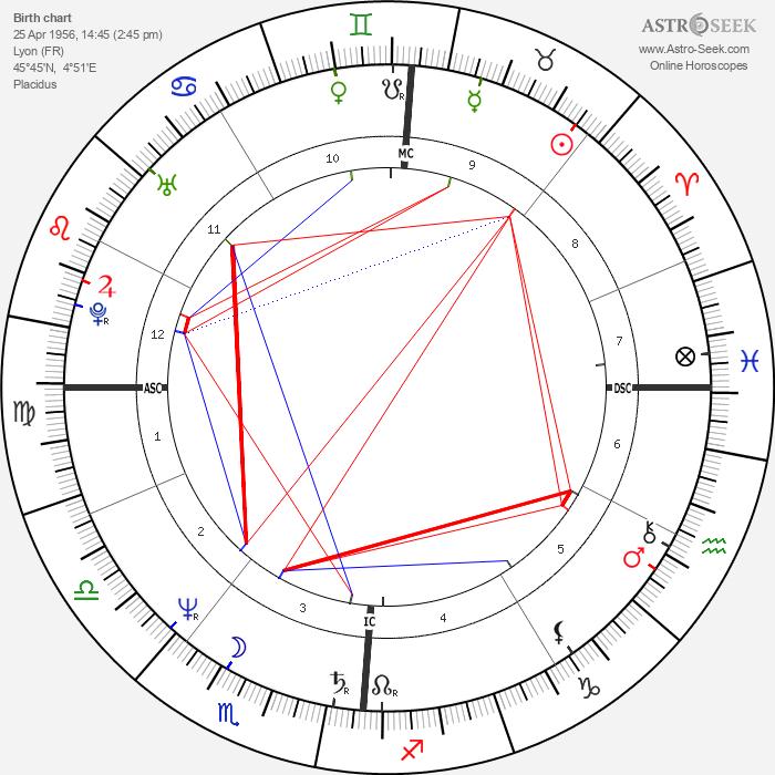 Dominique Blanc - Astrology Natal Birth Chart