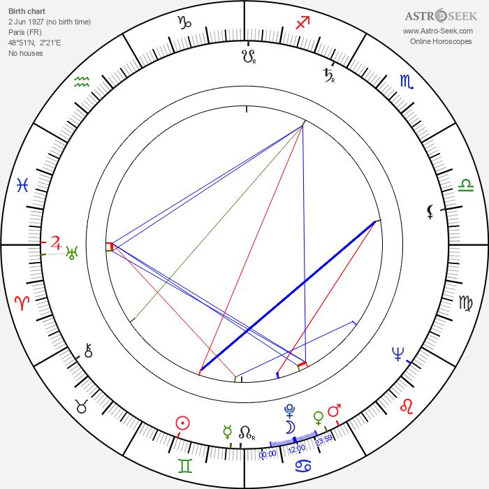 Dominique Blanchar - Astrology Natal Birth Chart