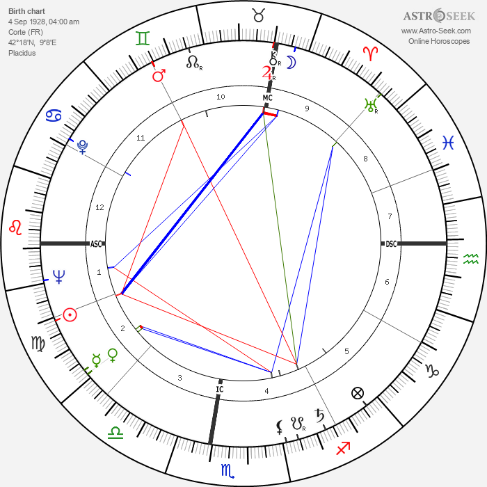 Dominique Colonna - Astrology Natal Birth Chart
