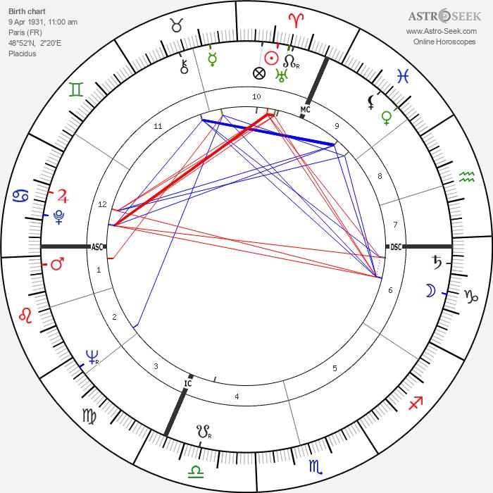 Dominique Delouche - Astrology Natal Birth Chart