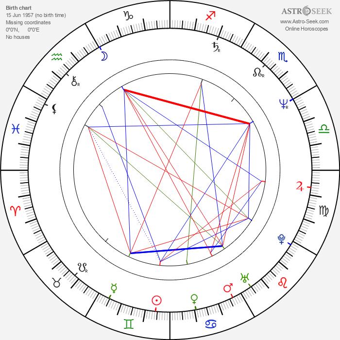 Dominique Deruddere - Astrology Natal Birth Chart