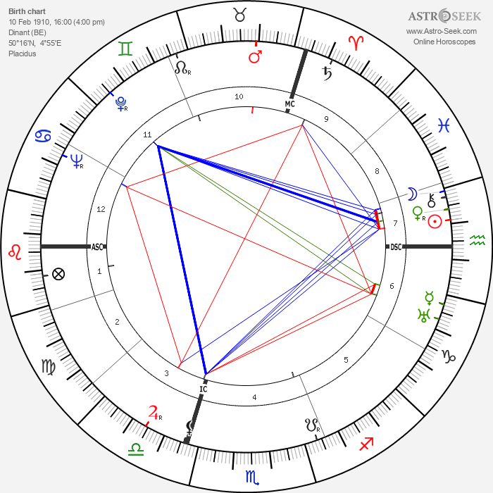 Dominique Georges Pire - Astrology Natal Birth Chart
