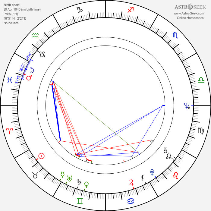 Dominique Labourier - Astrology Natal Birth Chart