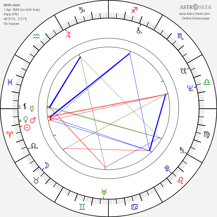 Dominique Maurin - Astrology Natal Birth Chart