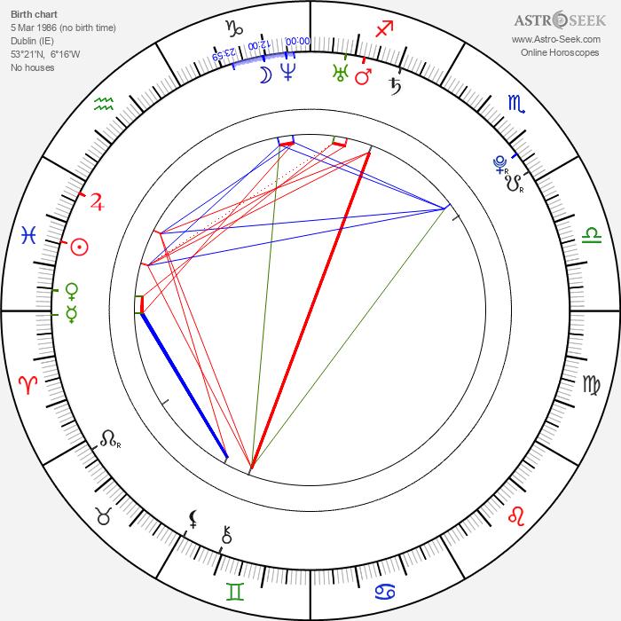 Dominique McElligott - Astrology Natal Birth Chart
