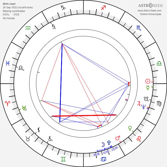 Dominique Michel - Astrology Natal Birth Chart