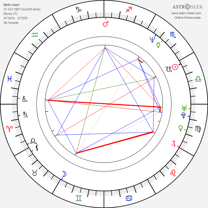 Dominique Milano - Astrology Natal Birth Chart