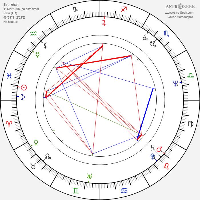 Dominique Sanda - Astrology Natal Birth Chart