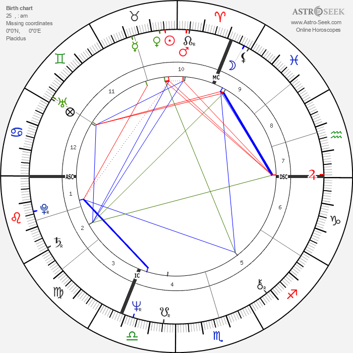 Dominique Strauss-Kahn - Astrology Natal Birth Chart