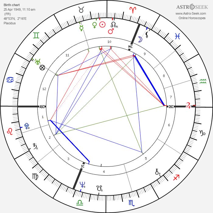 Dominique Strauss-Kahn - Astrology Natal Birth Chart
