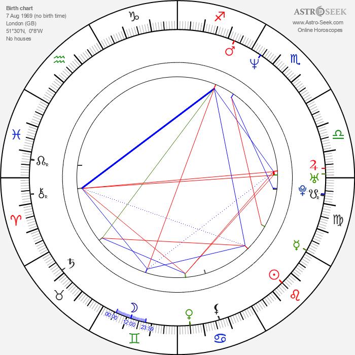 Domino Harvey - Astrology Natal Birth Chart