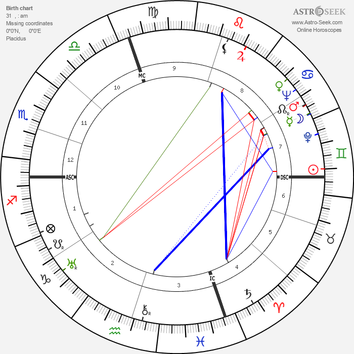 Don Ameche - Astrology Natal Birth Chart