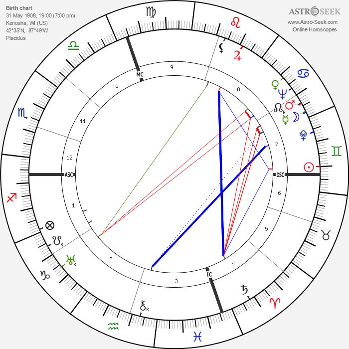 Don Ameche - Astrology Natal Birth Chart