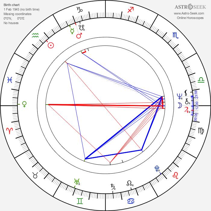 Don Amendolia - Astrology Natal Birth Chart