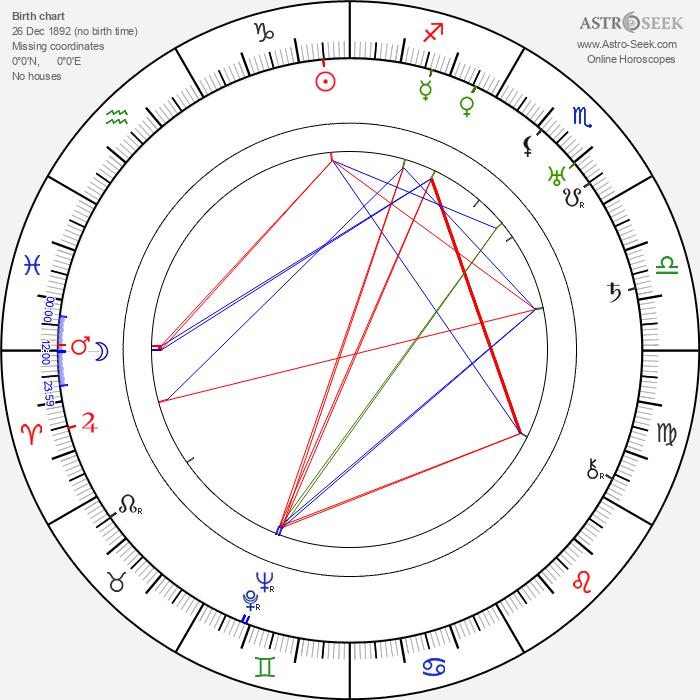 Don Barclay - Astrology Natal Birth Chart