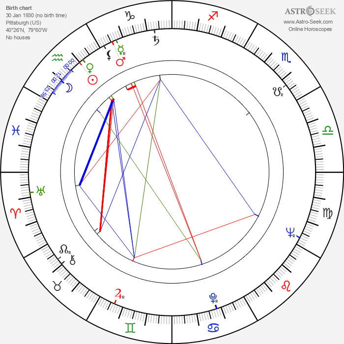Don Brockett - Astrology Natal Birth Chart
