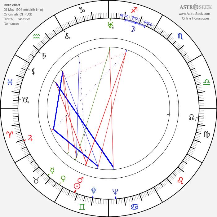 Don Brodie - Astrology Natal Birth Chart
