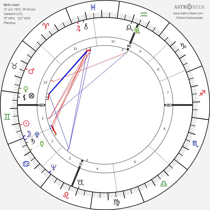 Don Budge - Astrology Natal Birth Chart