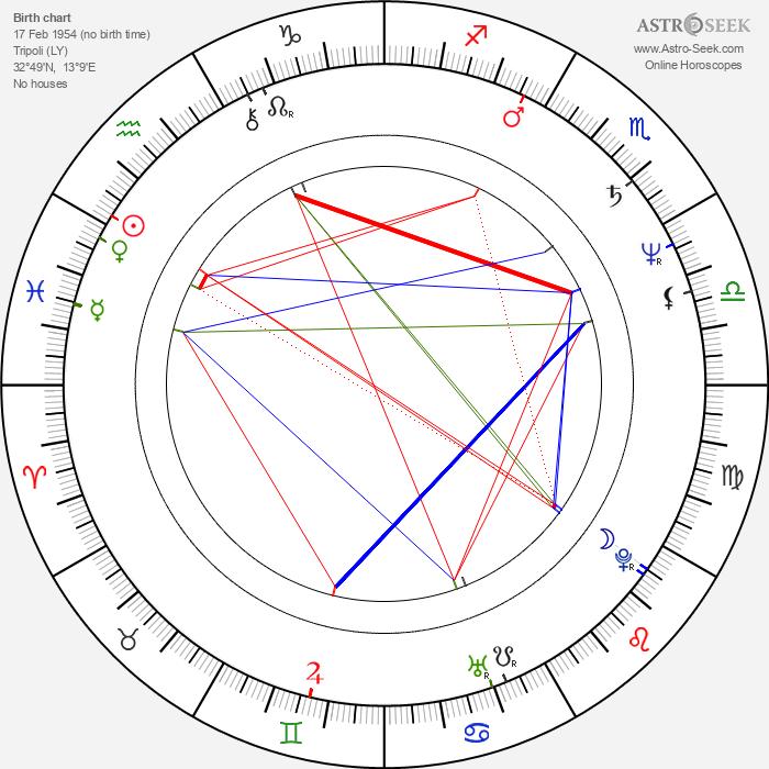 Don Coscarelli - Astrology Natal Birth Chart