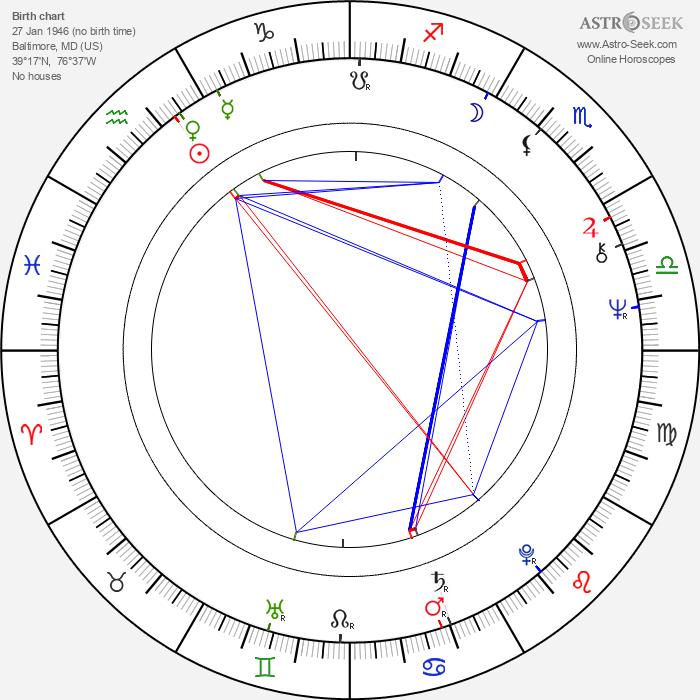 Don Dohler - Astrology Natal Birth Chart