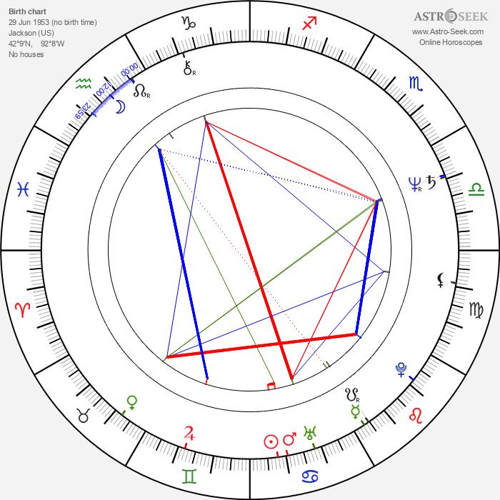Don Dokken - Astrology Natal Birth Chart