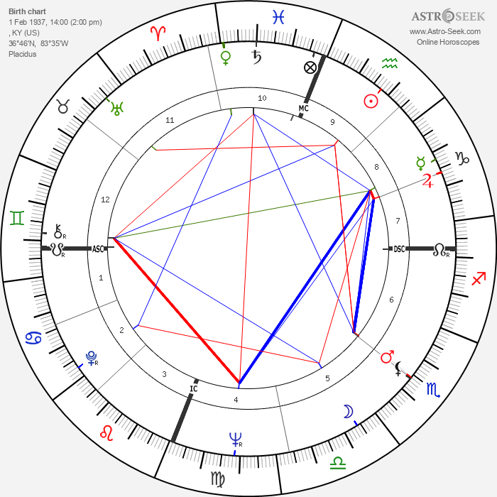 Don Everly - Astrology Natal Birth Chart