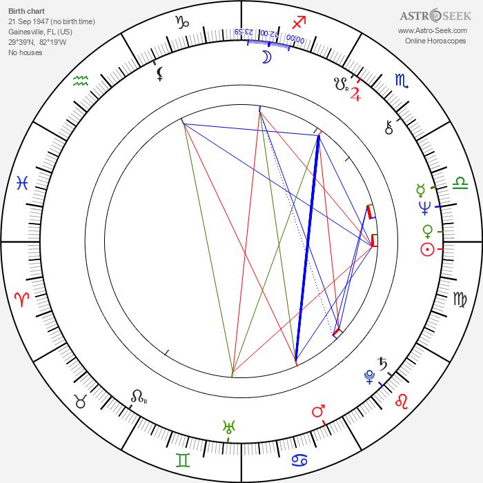Don Felder - Astrology Natal Birth Chart